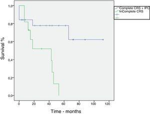 Kaplan–Meier curve. Overall survival of patients with peritoneal carcinomatosis secondary to pseudomyxoma peritonei treated with cytoreductive surgery an intraperitoneal chemotherapy.