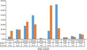 Gender-based characteristics of anal fistula in the studied group.