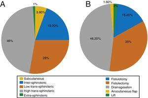 Distribution of anal fistula according to the type (A) and surgical management (B).