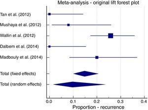 Meta-analysis&#59; original LIFT, recurrence forest plot.