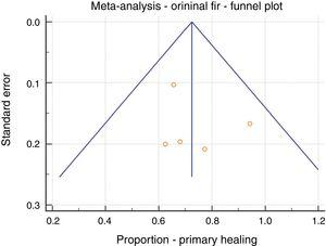 Meta-analysis&#59; original LIFT, primary healing, funnel plot.