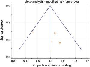 Meta-analysis; LIFT modification, primary healing, funnel plot.
