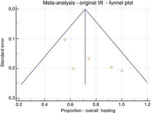 Meta-analysis; original LIFT, overall healing, funnel plot.