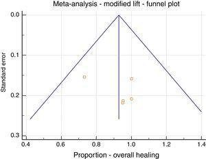 Meta-analysis&#59; LIFT modification, overall healing, funnel plot.