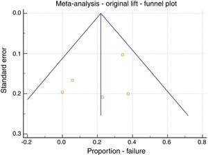 Meta-analysis; original LIFT, failure, funnel plot.