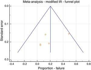 Meta-analysis&#59; LIFT modification, failure, funnel plot.