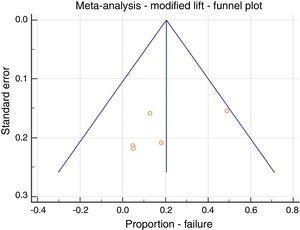 Meta-analysis; LIFT modification, failure, funnel plot.