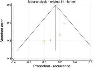 Meta-analysis&#59; original LIFT, recurrence, funnel plot.