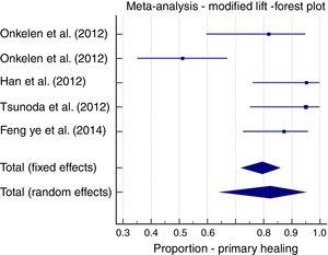 Meta-analysis; LIFT modifications, primary healing forest plot.
