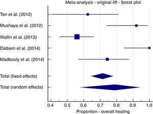 Meta-analysis; original LIFT, overall healing forest plot.
