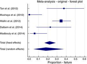 Meta-analysis; original LIFT, failure forest plot.