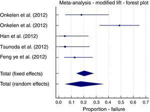 Meta-analysis; LIFT modification, failure forest plot.