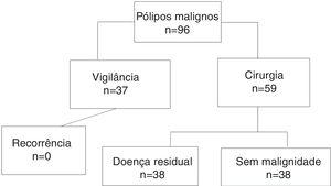 Distribution of 96 patients with histology of submucosal invasion following endoscopic resection.
