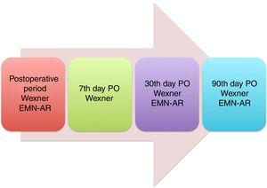 Clinical and functional evaluations before and after surgery. PO, postoperative.