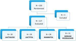 Flow chart of patients.