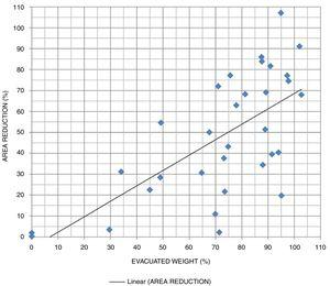 Dispersion of evacuated weight and mean reduction of cross-sectional sagittal rectum area and its regression line.
