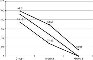 Proportions of anal achalasia and respective confidence intervals elicited by anal manometry in chronic constipated patients with Chagas disease and megacolon (Group 1), Chagasic patients without megacolon (Group 2) and non-Chagasic patients without megacolon (Group 3)