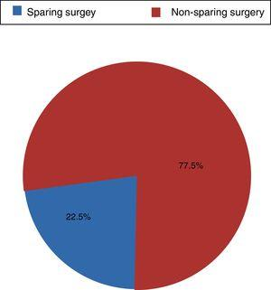 Distribution of the type of surgery performed.