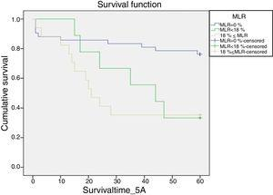 Five-year overall survival (OS) curves according to the MLR classification. The scale of the survival is in months (five years=60 months). The Kaplan–Meier model was used to estimate survival per MLR category (MLR=0%, MLR<18%, and MLR≥18%) for the 68 patients. Patients with MLR=0% (blue line) had significantly (p=0.03) better five-year OS, while those with MLR≥18% (beige line) had poorer survival; however, only until approximately 50 months post-surgery. In the last ten months, approximately, MLR<18% (green line) negatively contributed to OS.