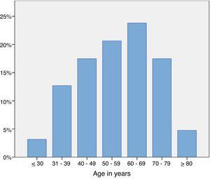 Age distribution of patients with newly diagnosed CRC.