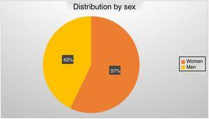 The distribution of sex was as follows: 18 men corresponding to 43% of the sample and 24 women corresponding to 57% of the sample. It is observed that the highest percentage of individuals studied were women.