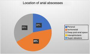 The distribution of anal abscesses was as follows: 9 perianal abscesses corresponding to 22% of the sample, 14 deep post-anal space abscesses corresponding to 33% of the sample, 19 ischiorectal abscesses corresponding to 45% of the sample. It is observed that the most frequent presentation of this pathology corresponds to the ischiorectal abscesses, followed by deep post-anal space abscesses and perianal abscesses. No intersphincteric abscesses or supra-elevators were observed.