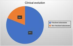 The distribution corresponding to the clinical evolution of patients with anal abscesses who were sampled for secretion culture without prior treatment, but underwent surgical drainage with a follow-up of 2 months after it, was as follows: 34 patients corresponding to 81% of the entire sample developed anal fistulas in the next 3 weeks or so. 8 patients corresponding to 19% of the sample did not fistulize.
