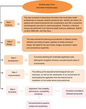"Building steps diagram of the multimedia ""Dermatite Periestoma App"" on mobile platform. Pouso Alegre, MG, Brazil, 2019."