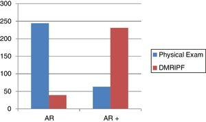 Differences between physical examination and DMRIPF in the detection of isolated Anterior Rectocele (AR) and anterior rectocele associated with other pelvic floor dysfunctions (AR+).