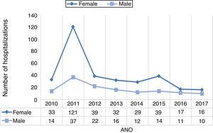Trend chart of inflammatory bowel disease according to the number of hospitalizations and gender in the state of Tocantins, Brazil, between 2010 and 2017.