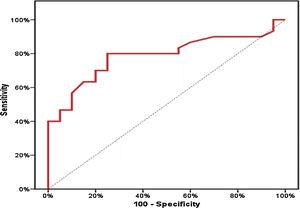 A receiver operating characteristic curve (ROC curve) for serum miR-16 expression to predict cases (from control).
