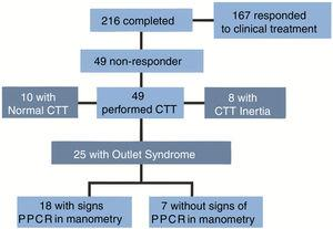 Study design (CTT, colonic transit time; PPRC, paradoxical puborectalis contraction).