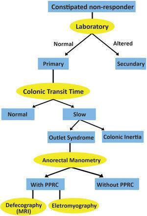 Investigation flowchart (PPRC, paradoxical puborectalis contraction).