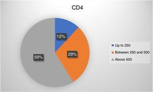 Distribution of HIV-patients according to CD4 counts, in cells/mm3.