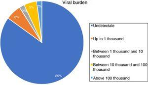 Distribution of HIV patients according to viral burden, in number of copies.