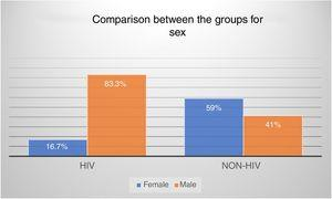 Prevalence of each sex in the studied groups.