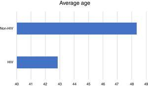 Average age, in years, in the two groups.
