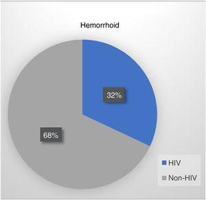 Hemorrhoid prevalence in the groups.