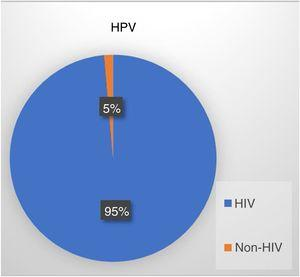 HPV prevalence in the groups.
