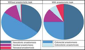 Frequencies of anastomotic leaks grouped by type of intestinal anastomosis.