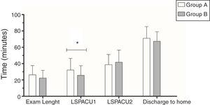Comparative analysis between Exam Length, LSPACU1, LSPACU2 and Discharge in patients of Group A (midazolam and propofol) and Group B (fentanyl and propofol). The values presented herein represent the means obtained and the bars indicate the standard deviation (*p < 0.05).