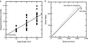 """Determination of the machine compliance: (a) displacement/force versus gage length. The machine compliance, given by the intercept (c=0.028), was determined from this plot, (b) stress–strain behavior of a jute fiber tested at a 40mm gage length, showing the """"as measured"""" data and that corrected for compliance."""