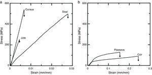 Typical curve stress versus strain of the fibers: (a) curaua, sisal and jute and (b) piassava and coir.