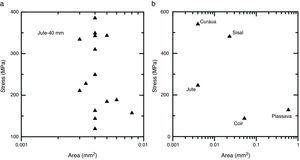 Influence of the total area in the tensile strength of: (a) jute fibers of 40mm gage length and (b) all fibers studied.