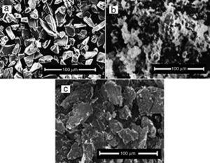 SEM micrographs of as-received: (a) SiC, (b) Al2O3 and (c) Gr particles.