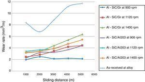 Variation of wear rate with respect to the sliding of aluminum alloy surface composites.