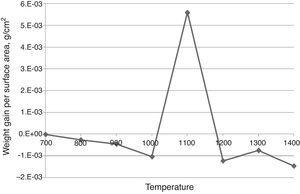 Short-term oxidation curves for Nb–15Re–15Si–10Cr–20Mo.