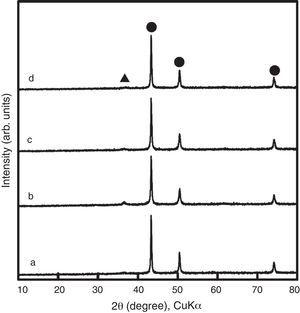 XRD patterns of various nanoparticles. Samples (a)–(d) were the same as in Fig. 3. Symbols (●) and (▴) stand for metallic Cu and Cu2O, respectively.