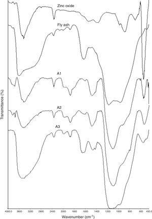 FTIR spectra obtained for ZnO, flfly ash, A1, A2 and A3