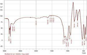 FT-IR spectra of UAK before adsorption of metal ions.